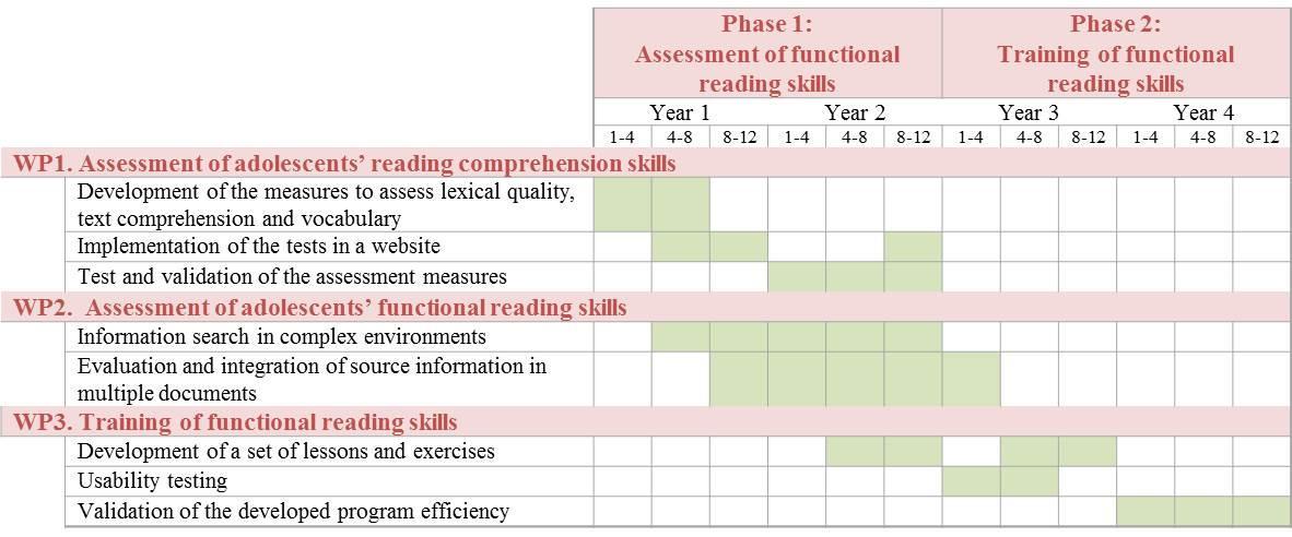 Tableau représentant les phases du projet en lots de travail.