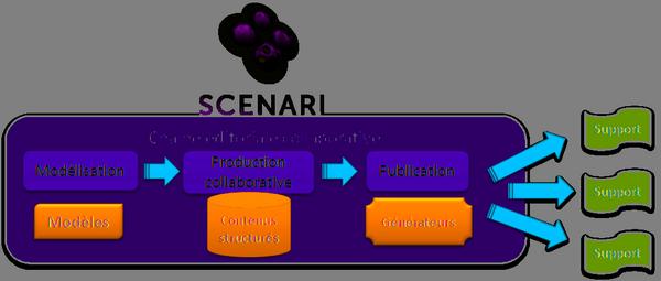 Scenari : une chaîne éditoriale collaborative