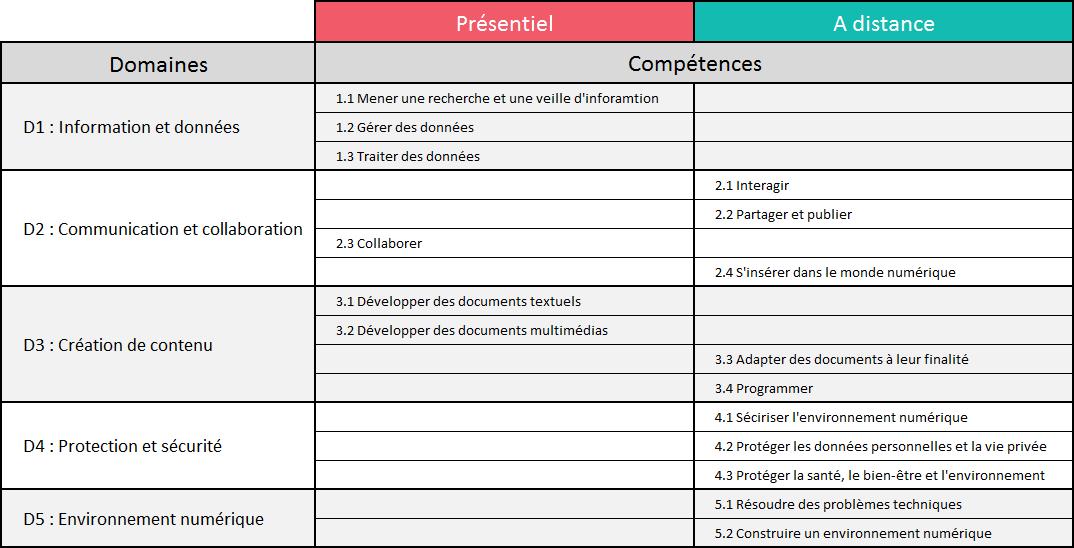 Tableau représentant les domaines de la certifications PIX et les compétences vues en cours en présentiel et à distance.